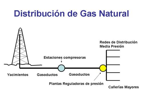 como se genera la energa elctrica a traves del gas by